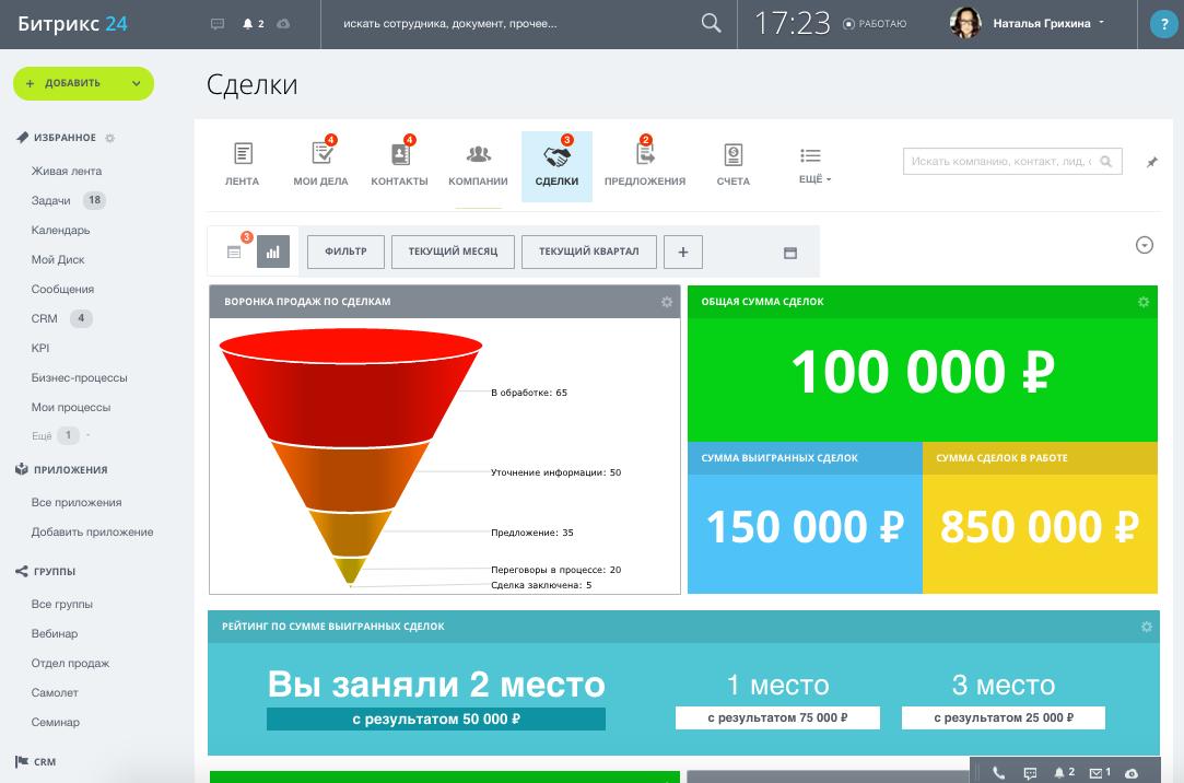 Crm системы и эффективность их применения битрикс интернет магазин маркетплейс